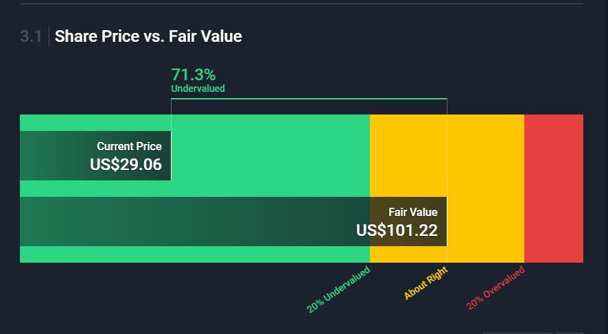 Справедливая стоимость акций AT&T