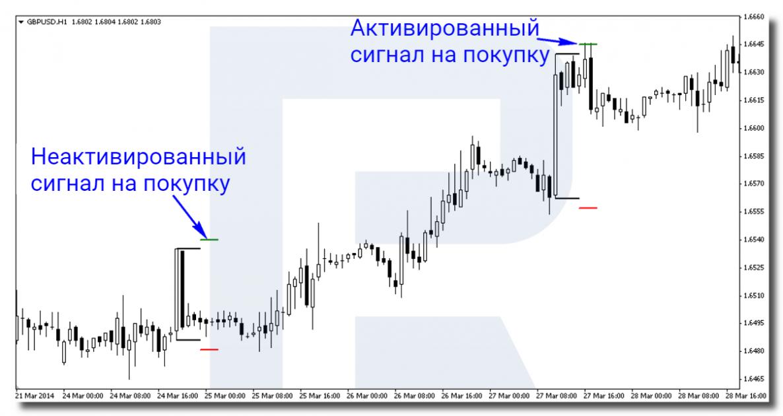 Пример сигнала на покупку по торговой стратегии