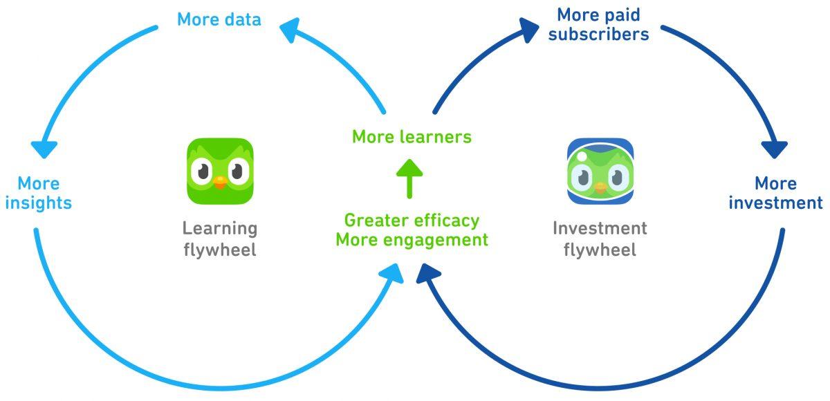 Модель бизнеса и развития Duolingo