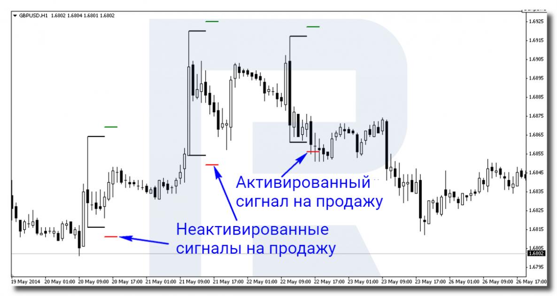Пример сигнала на продажу по торговой стратегии