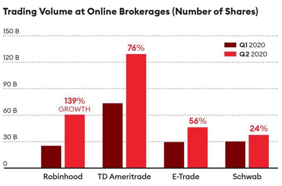 Trading turnovers of online brokers in the USA