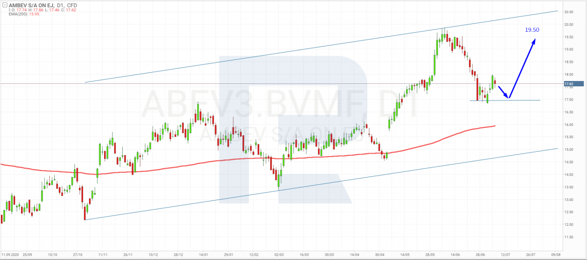 График акций Ambev SA (ABEV3:BVMF) на 7 июля 2021 года.