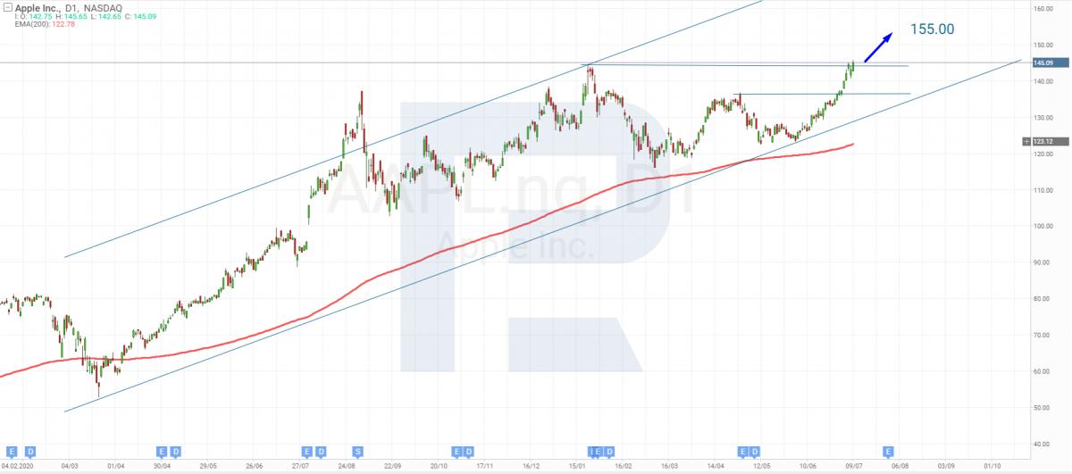 Технический анализ акций Apple на 12.07.2021