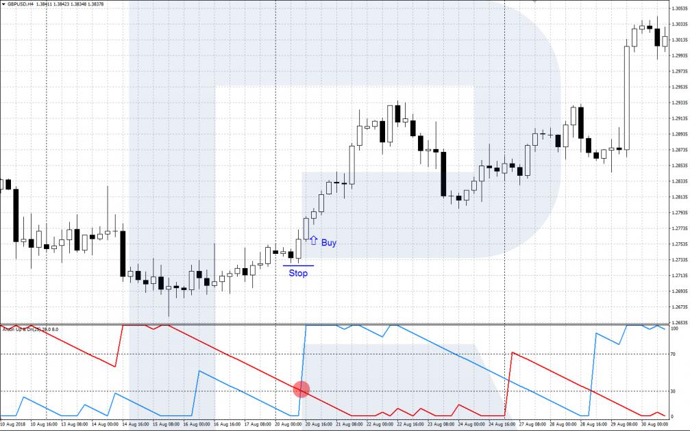 Формирование сигнала на покупку на индикаторе Aroon