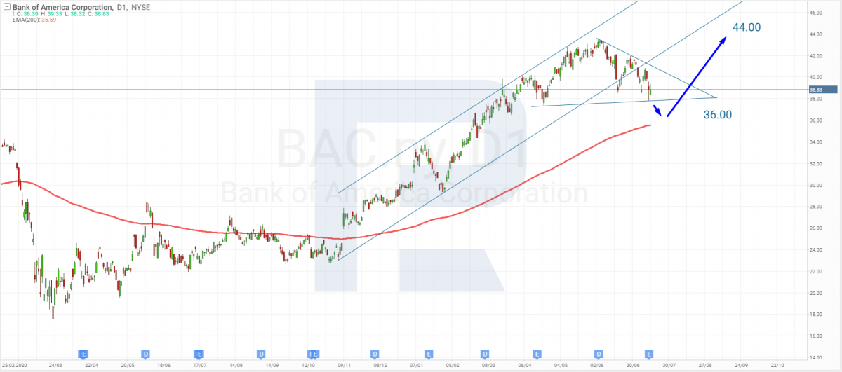 Technical analysis of Bank of America shares as of 07/16/2021.