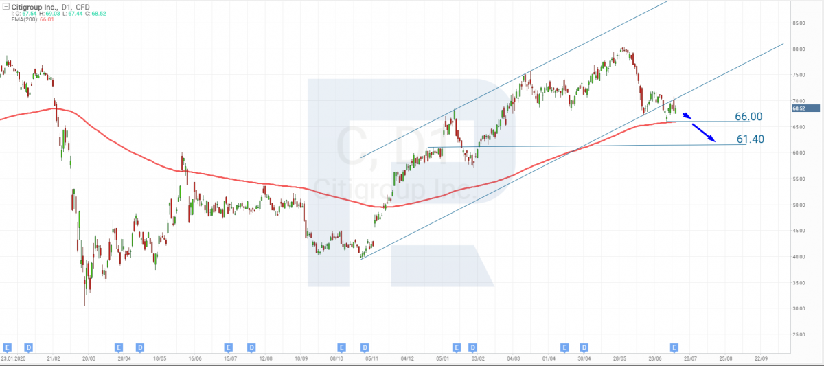 Technical analysis of Citigroup shares as of 16.07.2021.
