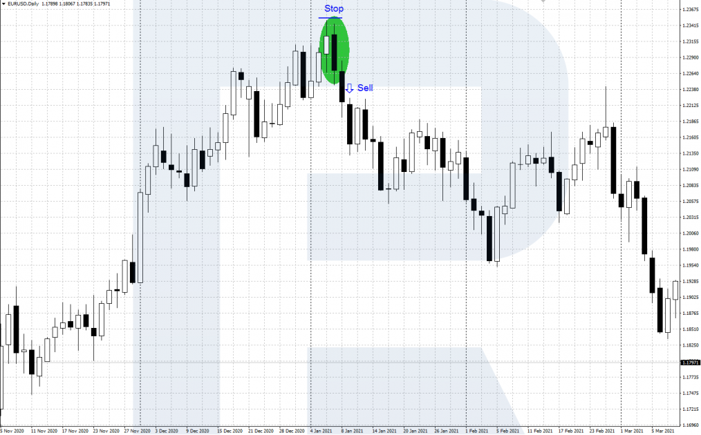 """An example of a sell deal when a pattern appears """"Bearish engulfing"""""""