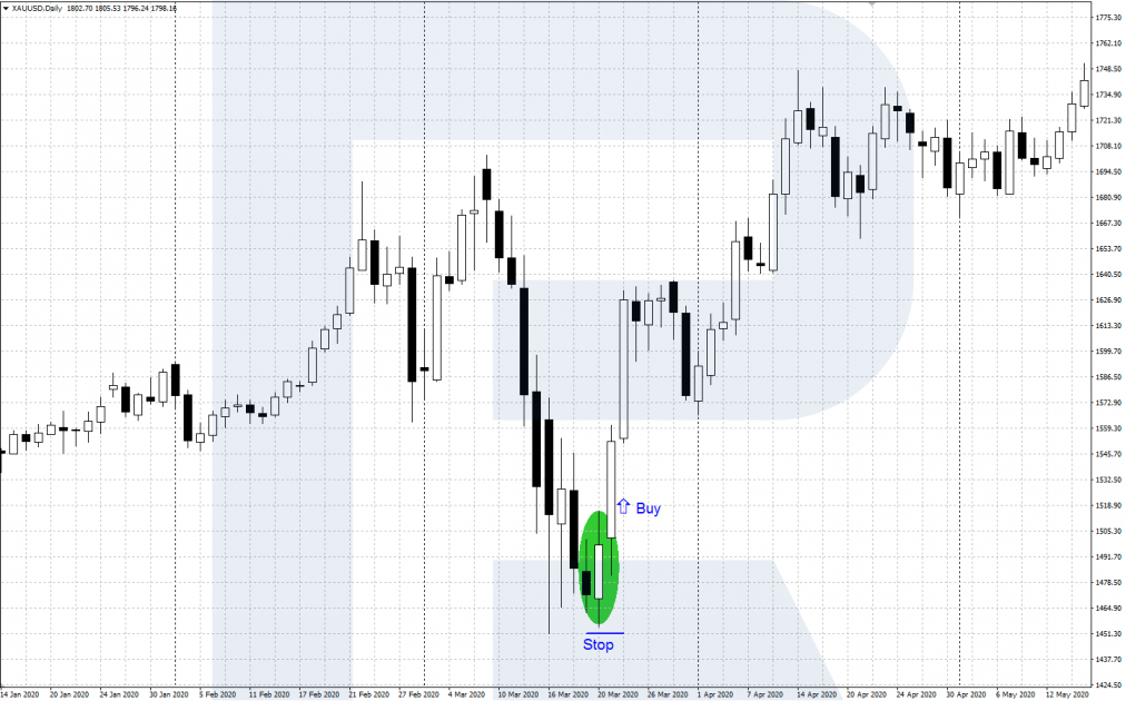 """An example of a buy deal when a pattern appears """"Bullish engulfing"""""""