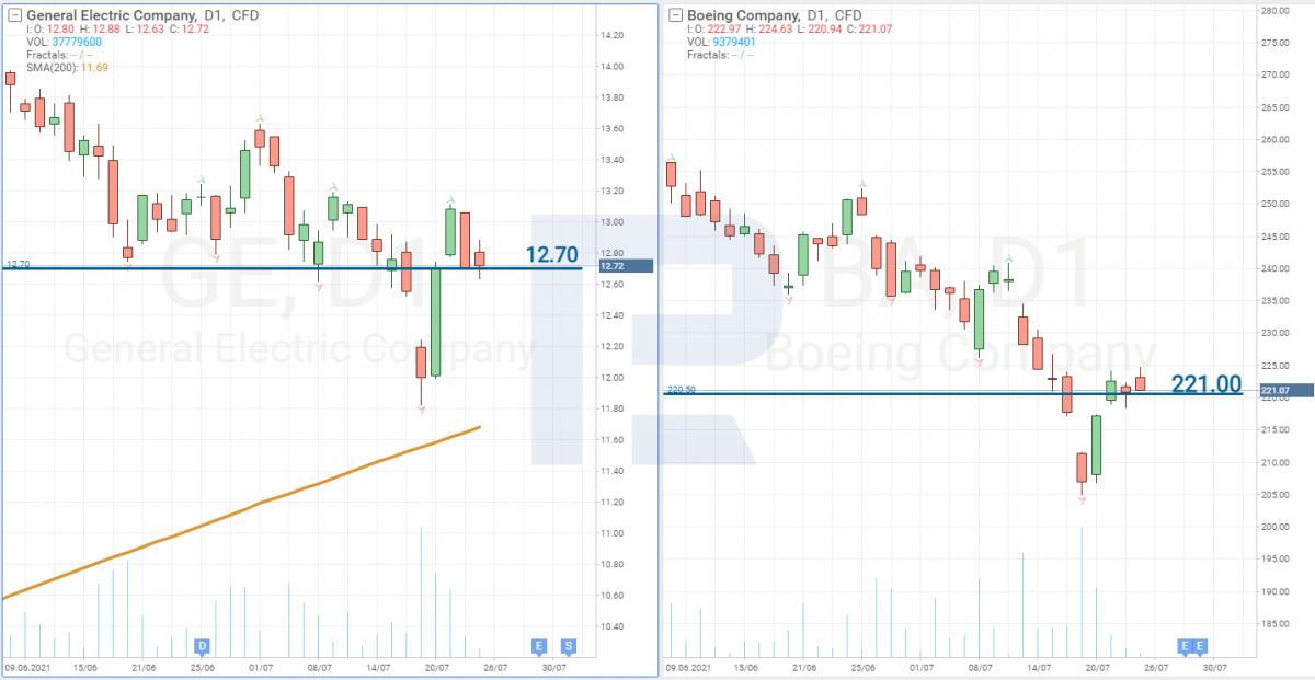 Корреляция движения цен на акции GE и Boeing