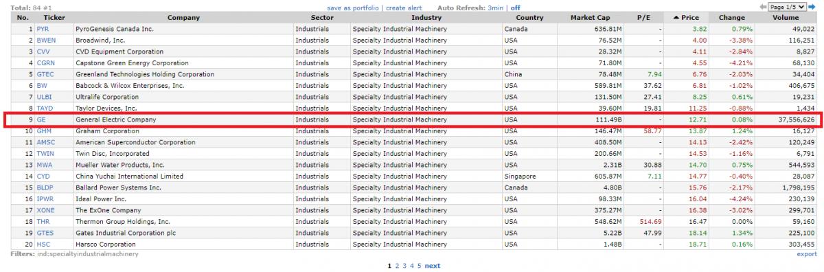 General Electric по сравнению с конкурентами в отрасли Specialty Industrial Machinery