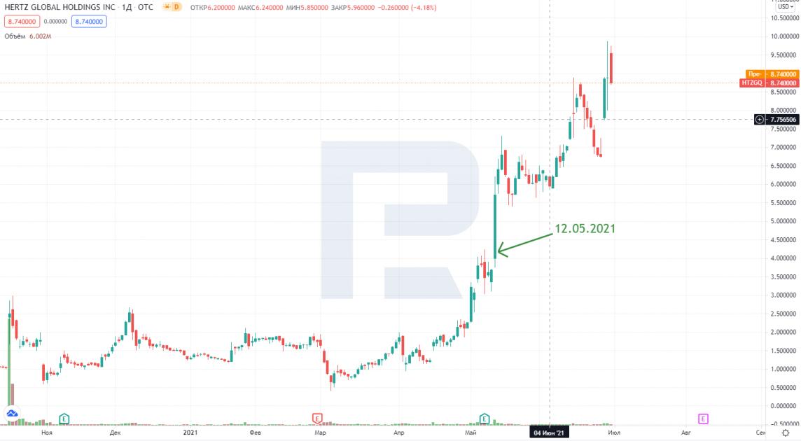 График роста акций Hertz 12 мая 2021 года
