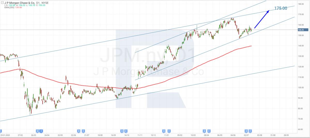 Технический анализ акций JPMorgan Chase на 16.07.2021.