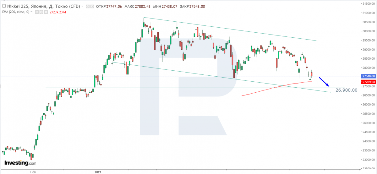 Technical analysis of the Nikkei 225 Index for 07/21/2021.