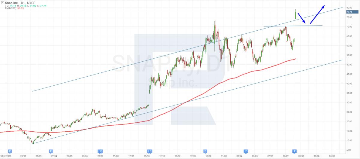 Технический анализ акций Snap на 26.07.2021