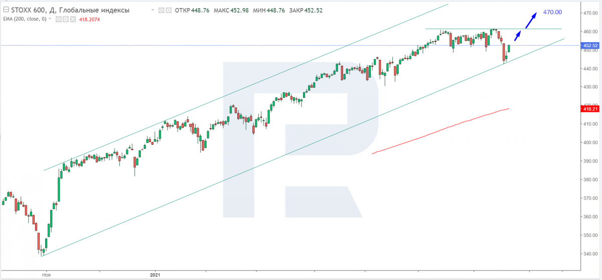 Technical analysis of the Stoxx 600 index for 07/21/2021.