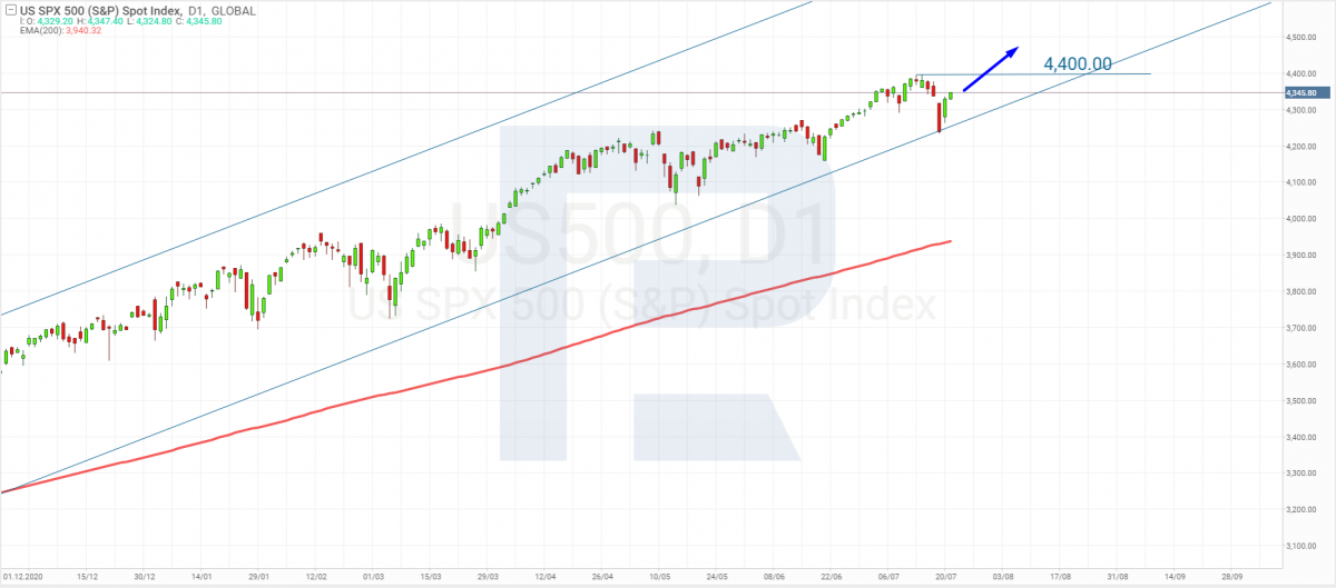 Technical analysis of the S&P 500 index for 07/21/2021.