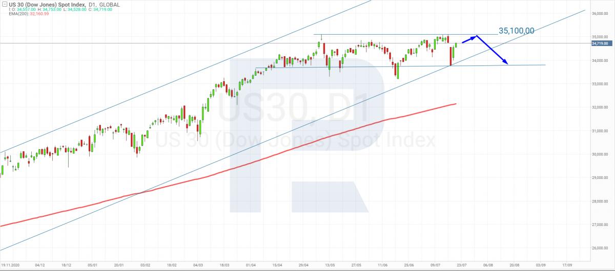 Технический анализ индекса Dow Jones Industrial Average на 21.07.2021.