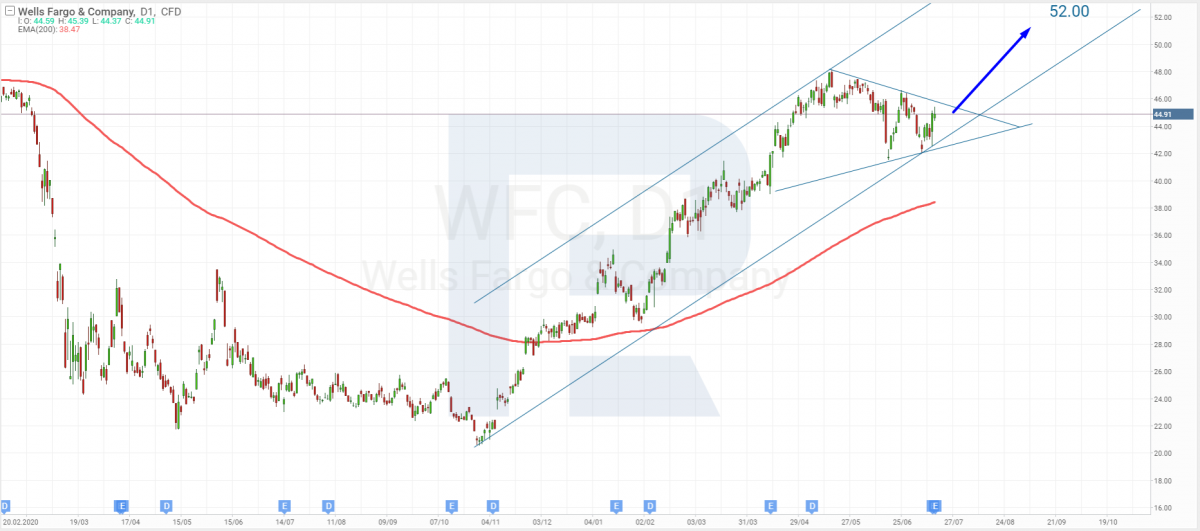 Technical analysis of Wells Fargo shares as of 16.07.2021.