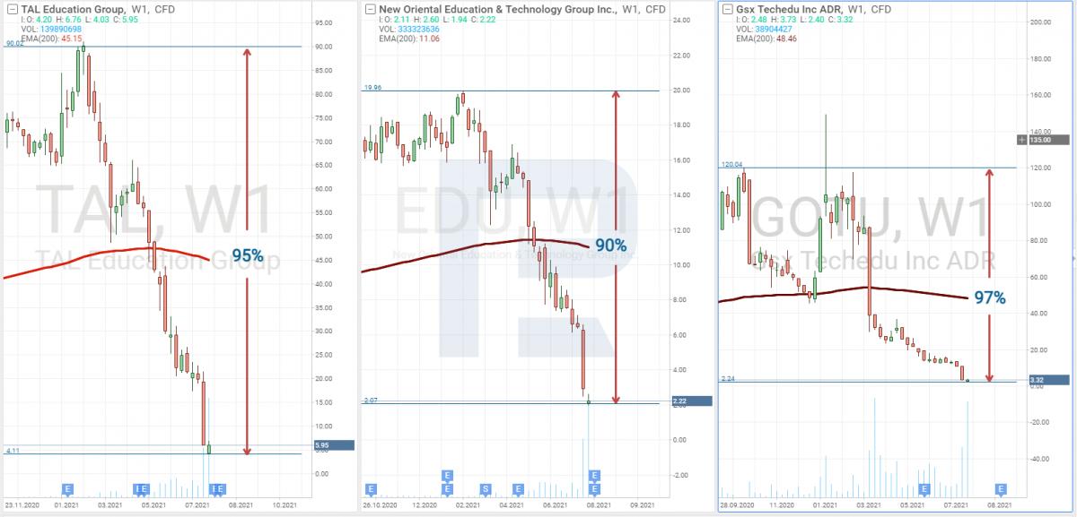 Акции TAL Education Group (NYSE: TAL) потеряли в цене 95%, New Oriental Education & Technology Group (NYSE: EDU) - 90% и Gaotu Techedu (NYSE: GOTU) - 97%.