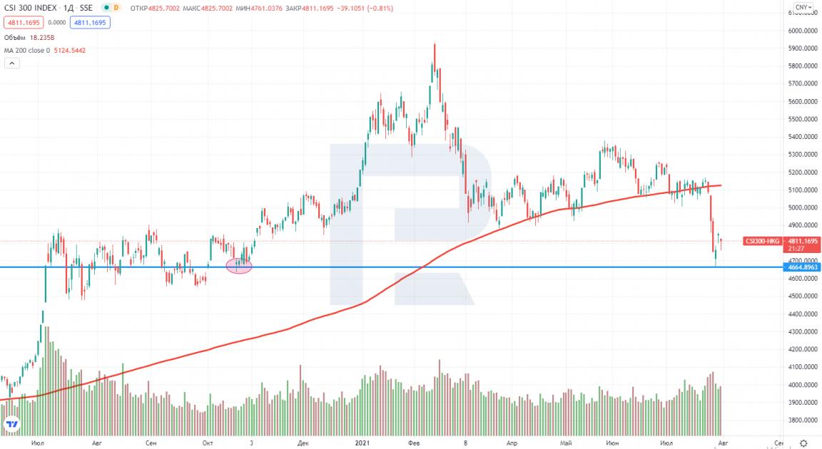 Падение китайского фондового индекса CSI 300 до минимумов октября 2020 года