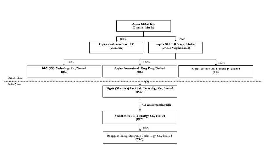 Структура собственности Aspire Global