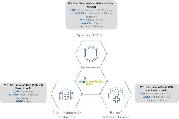 Схема взаимодействия между WCG Clinical и другими участниками экосистемы клинических испытаний