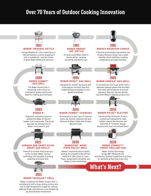 Краткая история продукции компании Weber