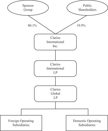 Структура собственников Clarios