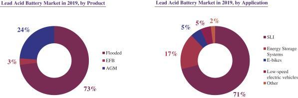 Рынок аккумуляторных батарей
