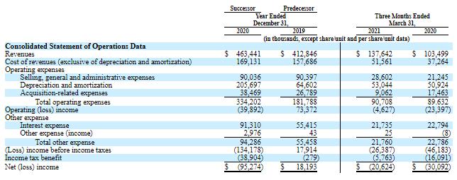Финансовые показатели WCG Clinical Inc. – доходы