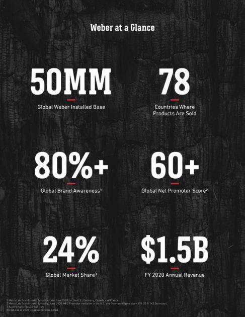 Основные статистические показатели компании Weber
