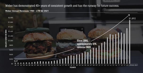 График роста прибыли компании Weber с 1980 года