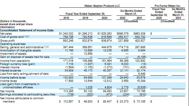 Финансовые показатели компании Weber