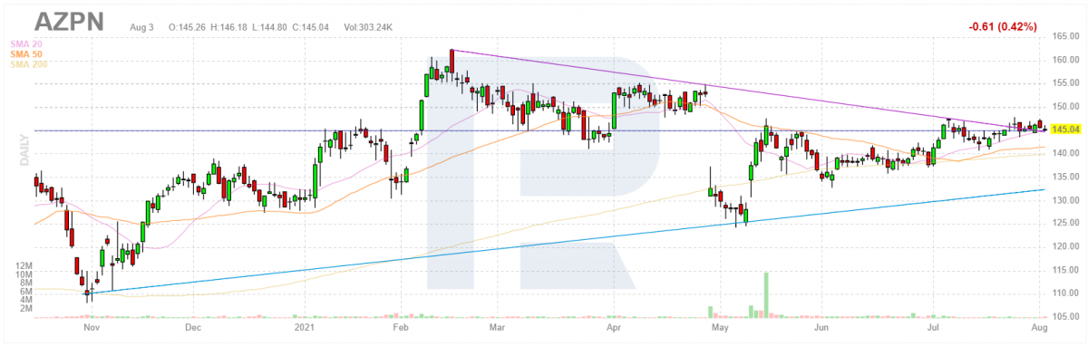 График акций компании Aspen Technology Inc