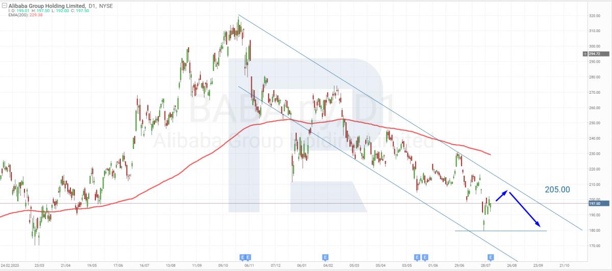 Технический анализ акций Alibaba на 04.08.2021
