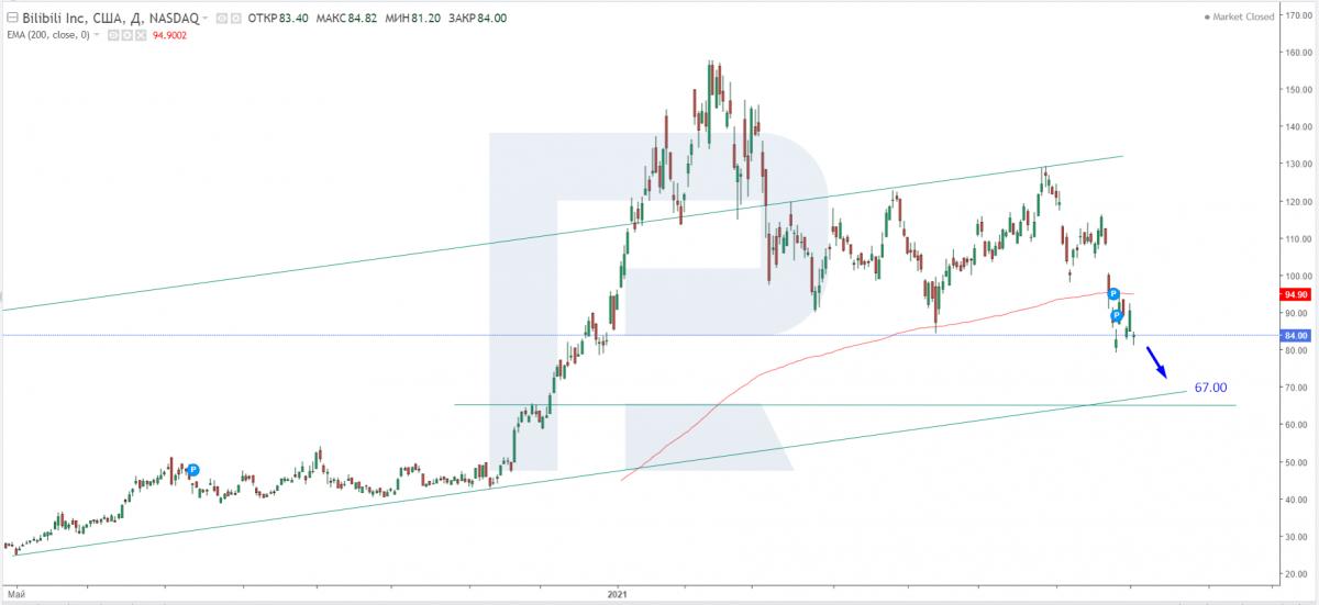 Технический анализ акций Bilibili на 04.08.2021