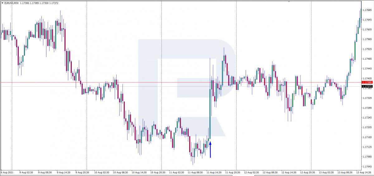 Реакция валютной пары EURUSD на публикацию Consumer Price Index по США.