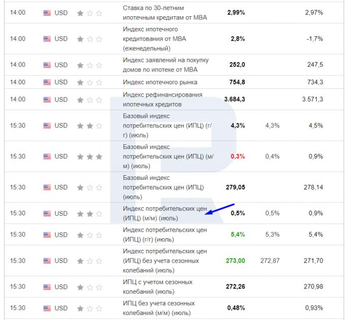 Публикация данных по Consumer Price Index в экономическом календаре.