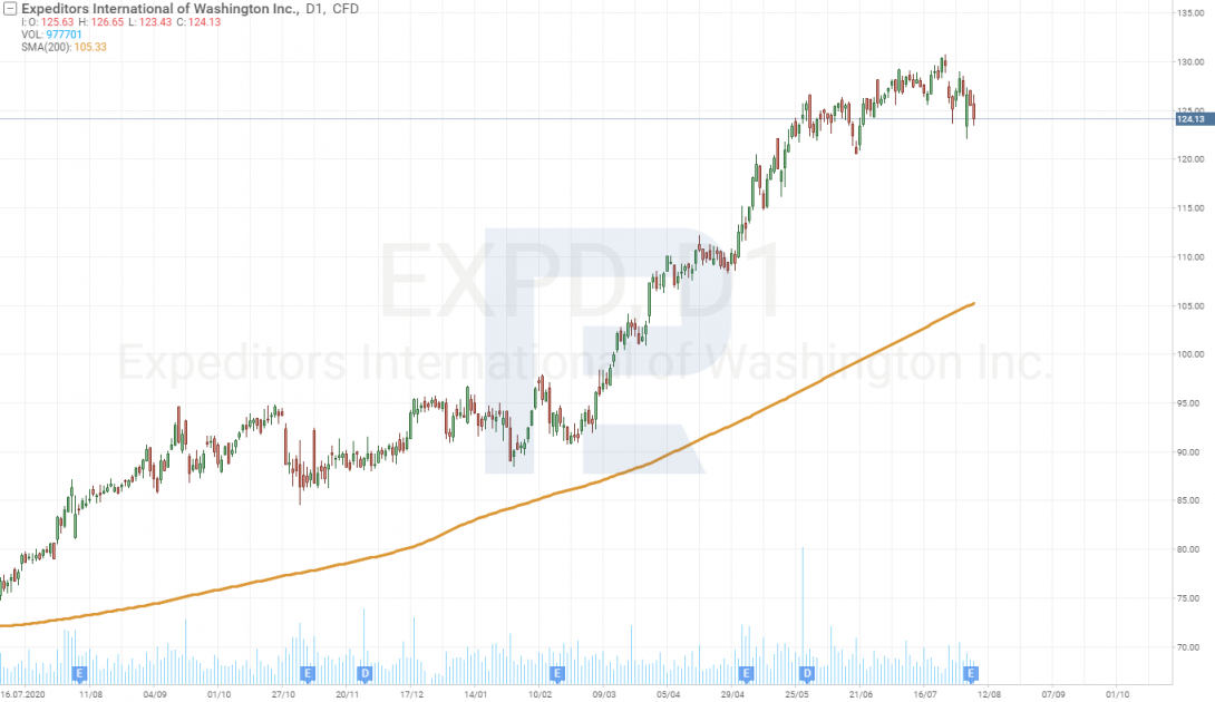 Технический анализ акций Expeditors International of Washington, Inc. (NASDAQ: EXPD) на 06.08.2021