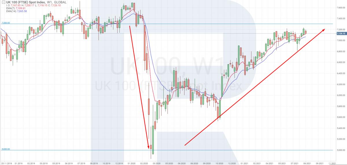 Торговля индексом FTSE 100 с помощью фундаментального анализа