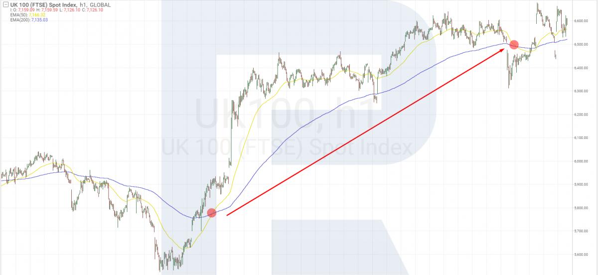 Торговля индексом FTSE 100 с помощью индикаторов