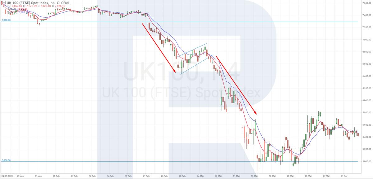 Торговля индексом FTSE 100 с помощью технического анализа
