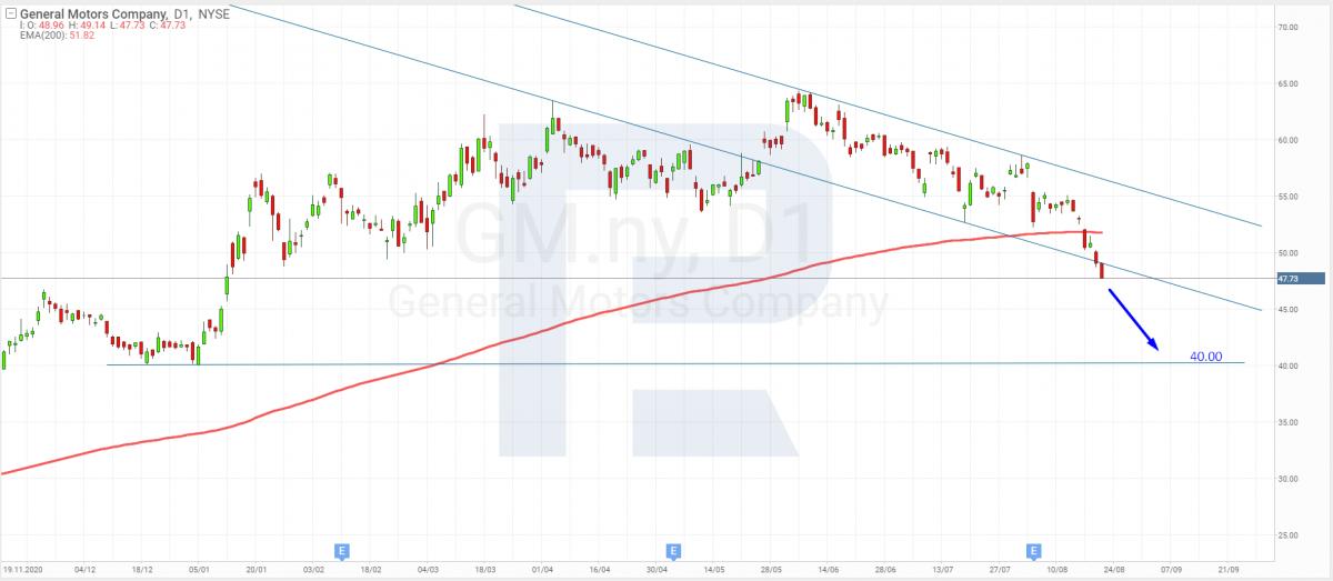 Технический анализ акций General Motors на 23.08.2021