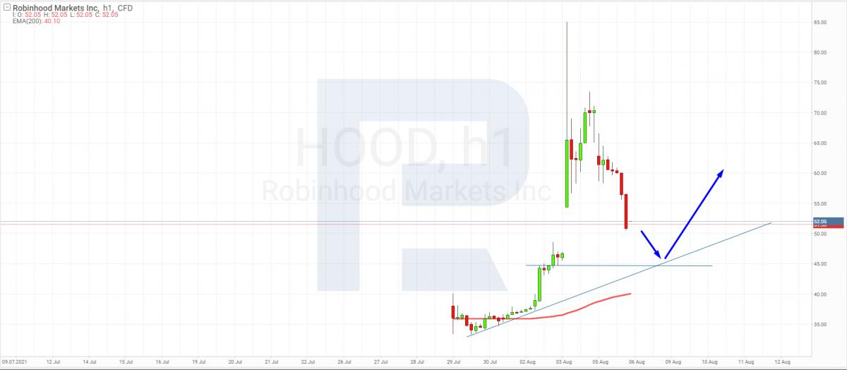 Технический анализ акций Robinhood Markets на 06.08.2021