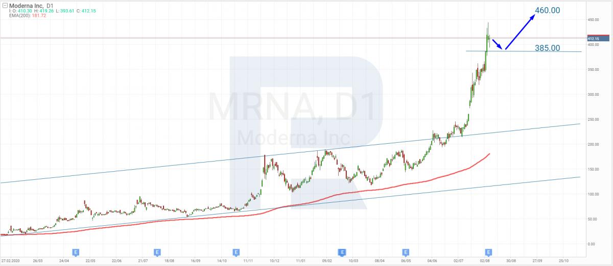 Технический анализ акций Moderna на 09.08.2021