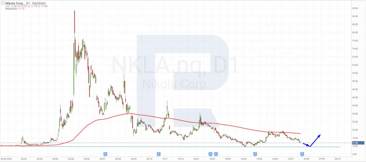 Технический анализ акций Nikola на 02.08.2021