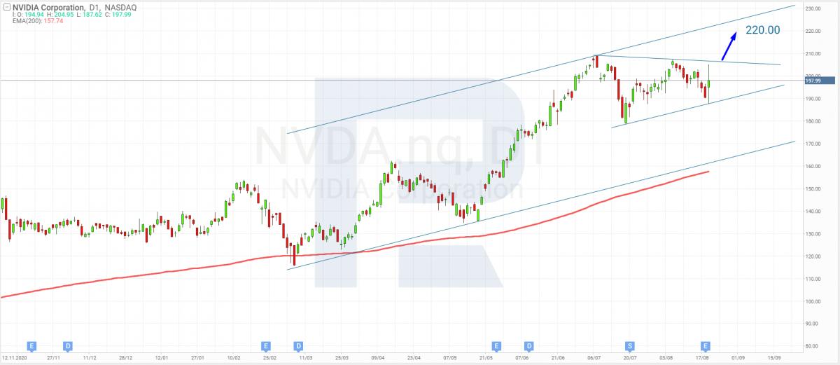 Технический анализ акций Nvidia на 20.08.2021