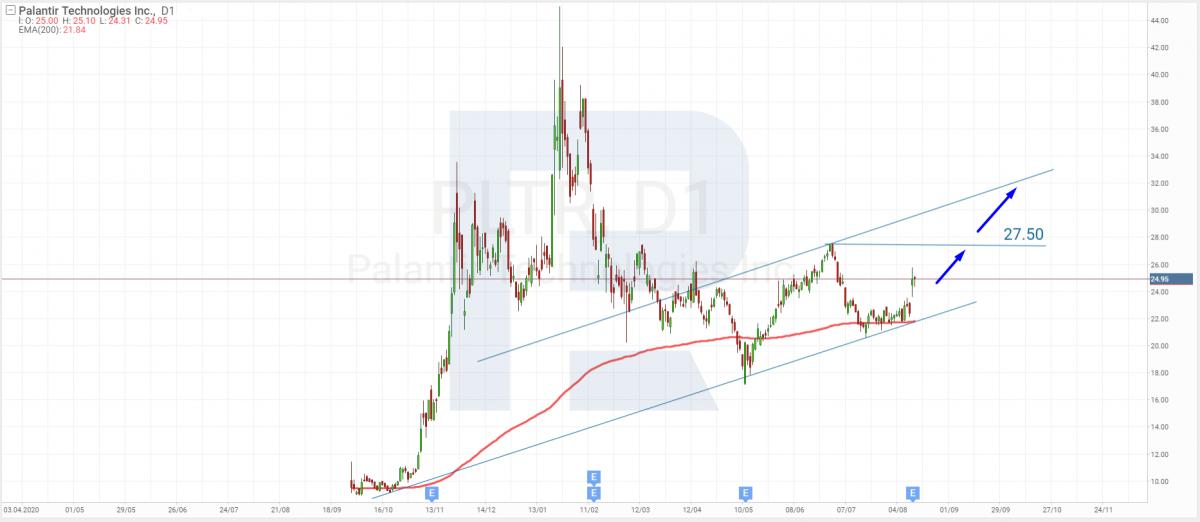 Технический анализ акций Palantir Technologies на 16.08.2021