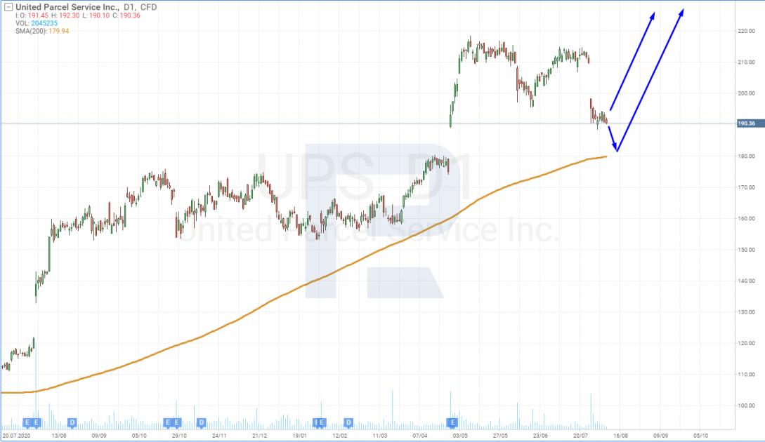 Технический анализ акций United Parcel Service, Inc (NYSE: UPS) на 06.08.2021
