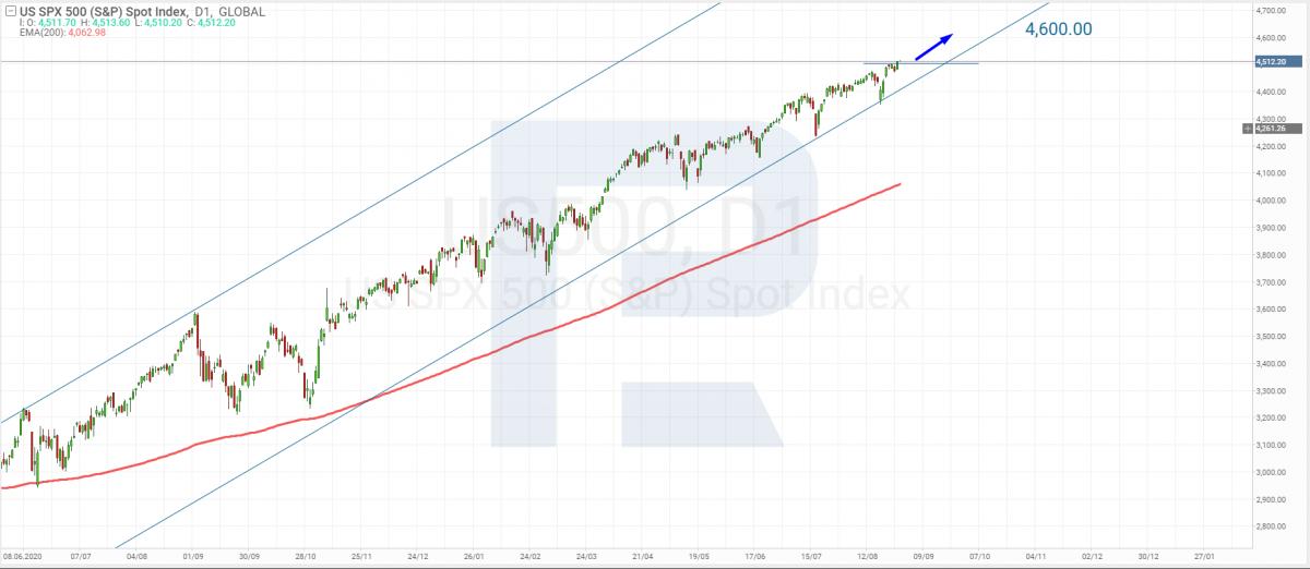 Технический анализ S&P 500 на 30.08.2021.